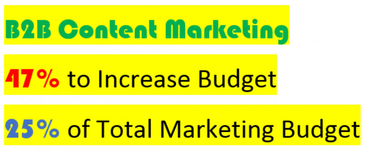 B2B Marketers Continue to Invest in Content Marketing