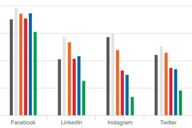 What You Need to Know About Social Media in Nine Easy Charts
