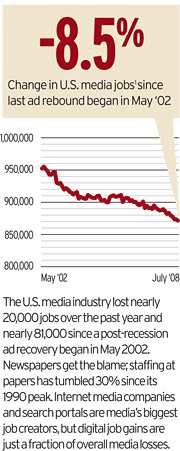 Media Employment: Industry Loses Nearly 20,000 Jobs