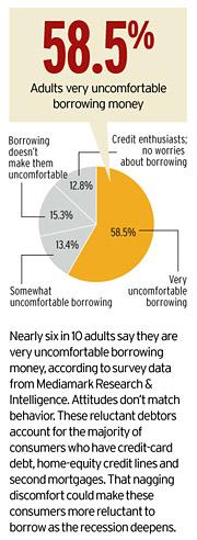 MRI: Consumer Debt