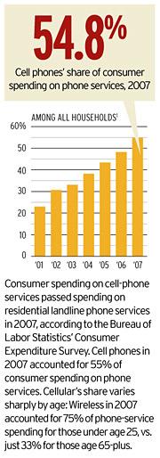 Trends: Wireless vs. Landline