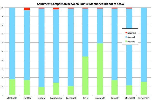 SXSW Sentiment Comparison chart
