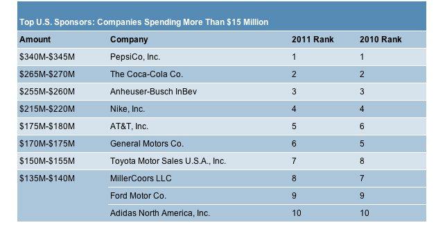 Top U.S. sponsors