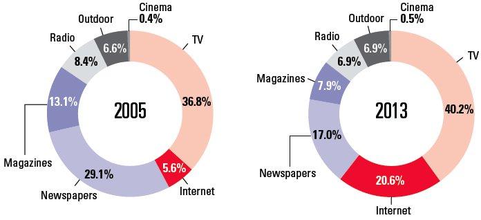 Worldwide Ad Spending by Medium